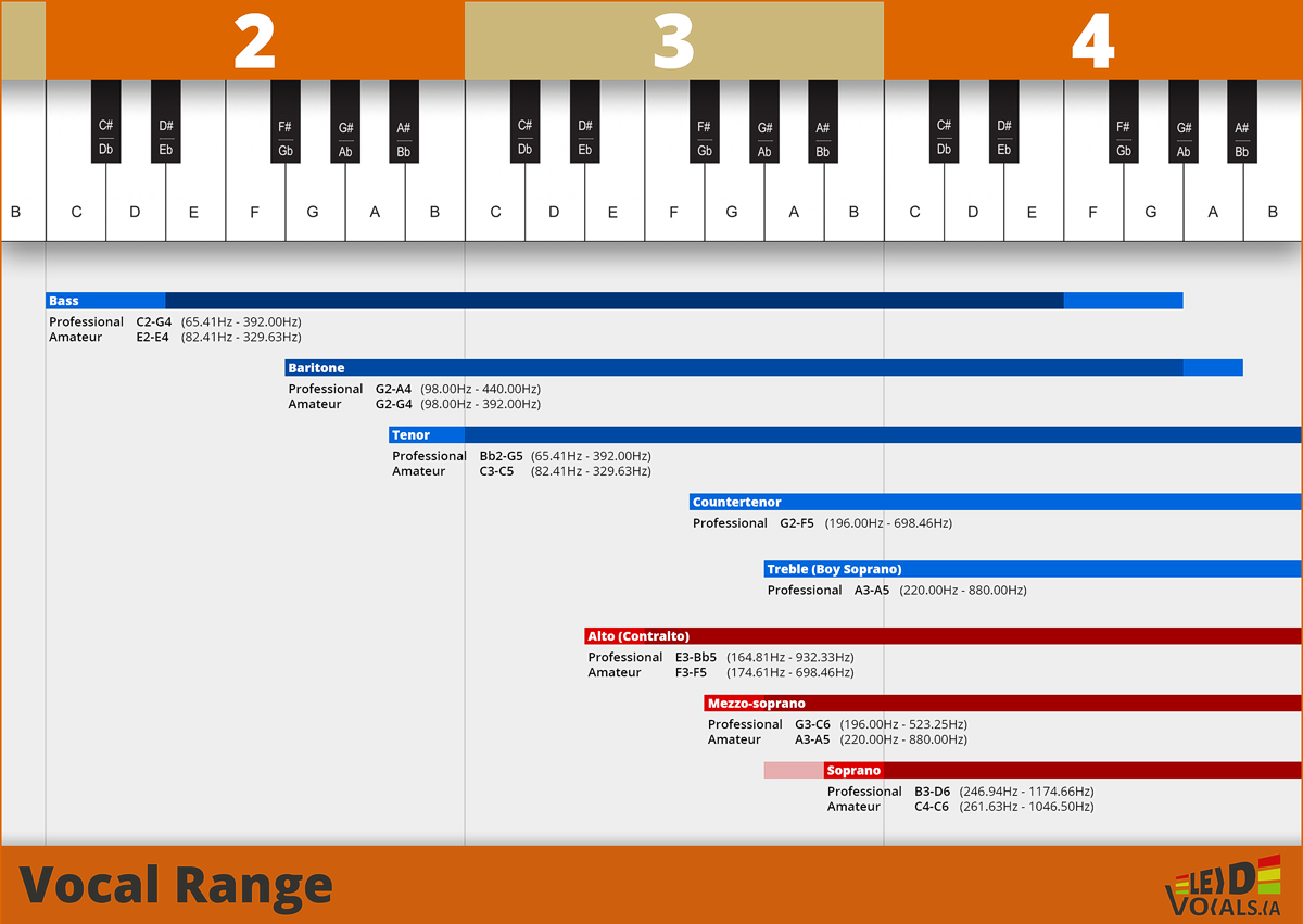 Vocal range in relation to the note spectrum of the piano